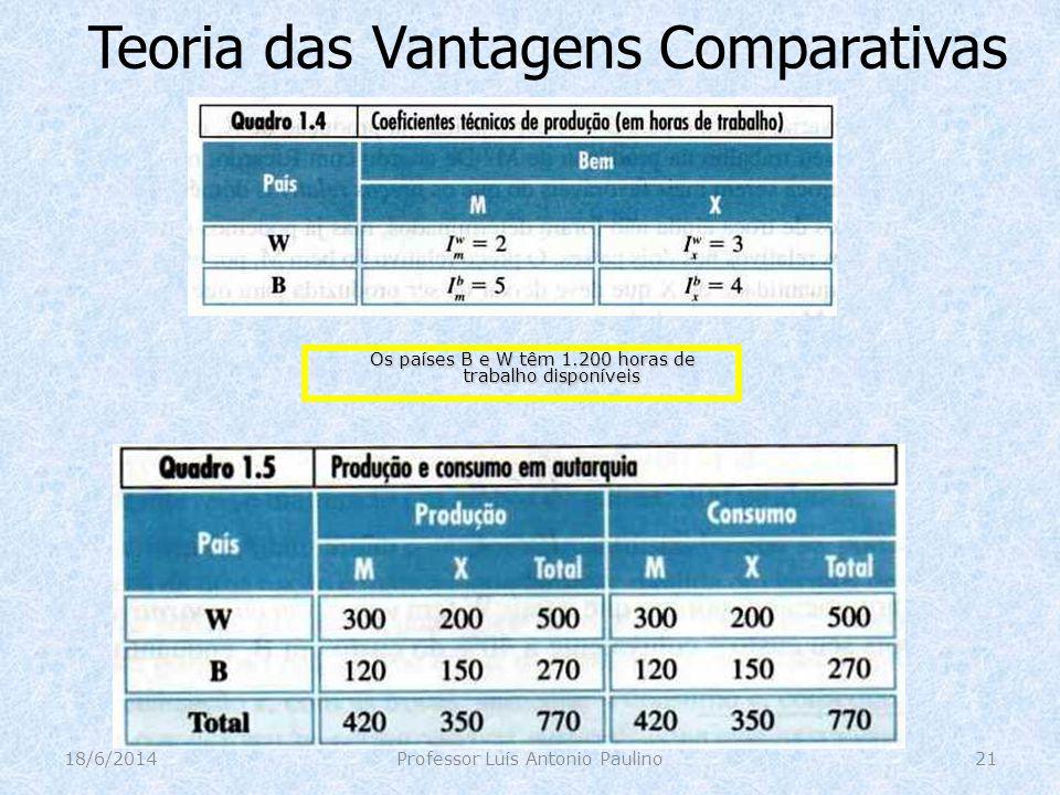 Teoria das Vantagens Comparativas 18/6/2014Professor Luís Antonio Paulino21 Os países B e W têm 1.200 horas de trabalho disponíveis