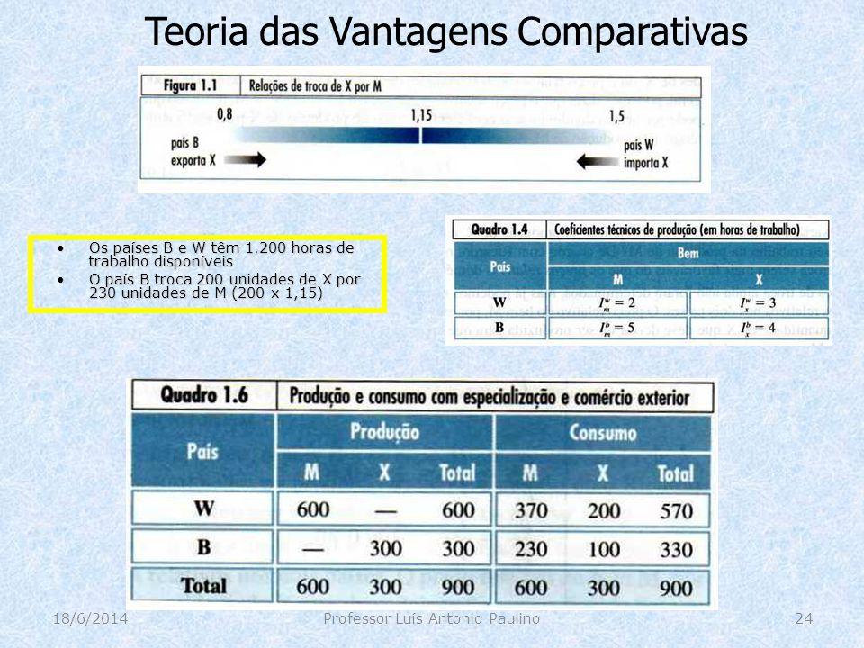 Teoria das Vantagens Comparativas 18/6/2014Professor Luís Antonio Paulino24 Os países B e W têm 1.200 horas de trabalho disponíveisOs países B e W têm