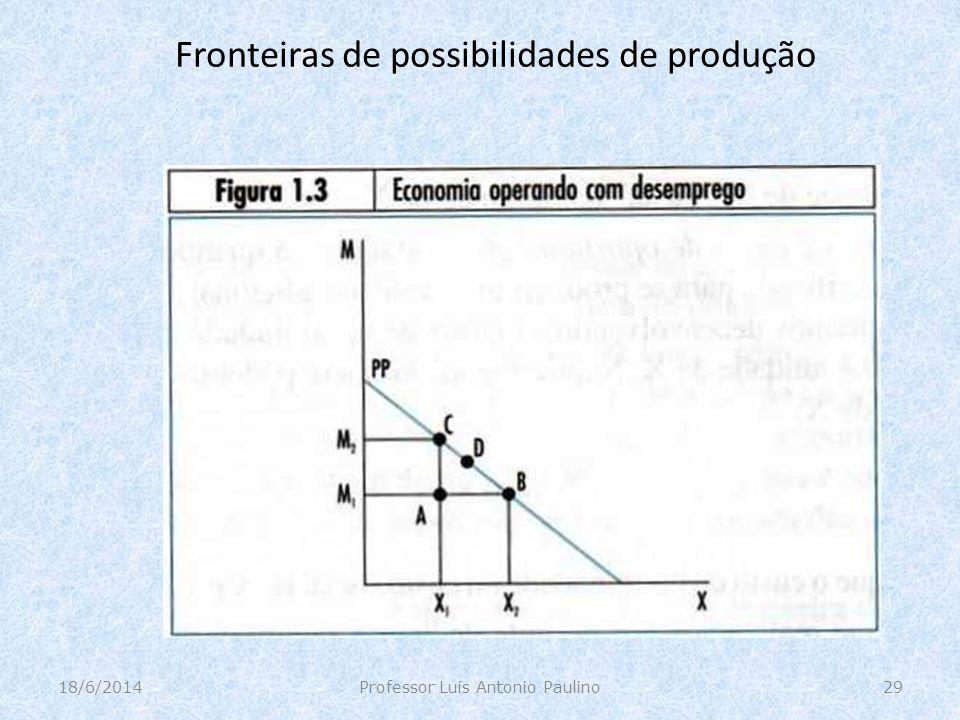 Fronteiras de possibilidades de produção 18/6/2014Professor Luís Antonio Paulino29