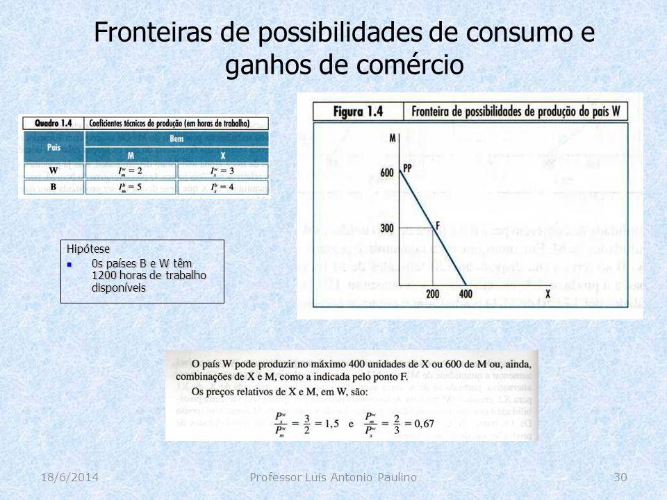 Fronteiras de possibilidades de consumo e ganhos de comércio 18/6/2014Professor Luís Antonio Paulino30 Hipótese 0s países B e W têm 1200 horas de trab