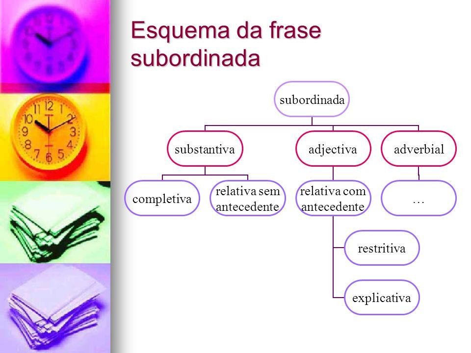 Esquema da frase subordinada subordinada substantiva completiva relativa sem antecedente adjectiva relativa com antecedente restritiva explicativa adv