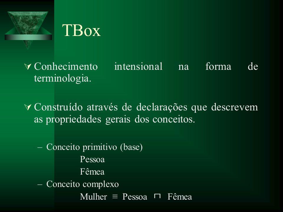 TBox Conhecimento intensional na forma de terminologia. Construído através de declarações que descrevem as propriedades gerais dos conceitos. –Conceit