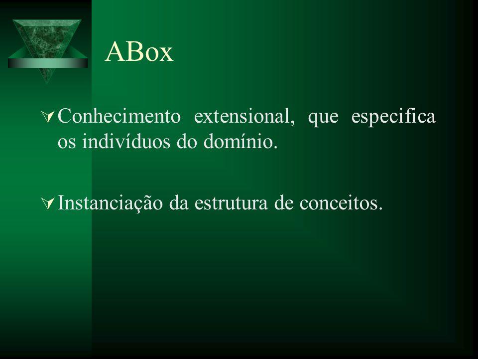 ABox Conhecimento extensional, que especifica os indivíduos do domínio. Instanciação da estrutura de conceitos.