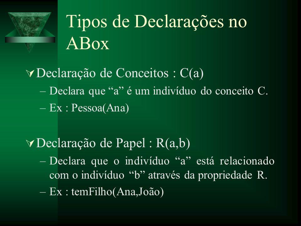 Tipos de Declarações no ABox Declaração de Conceitos : C(a) –Declara que a é um indivíduo do conceito C. –Ex : Pessoa(Ana) Declaração de Papel : R(a,b
