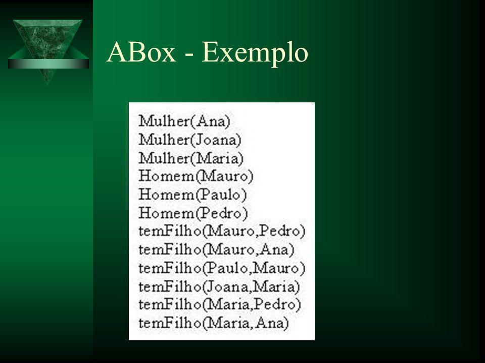 ABox - Exemplo