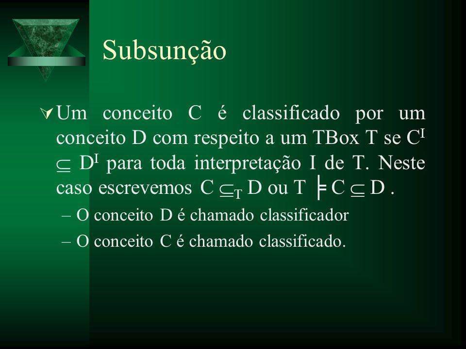 Subsunção Um conceito C é classificado por um conceito D com respeito a um TBox T se C I D I para toda interpretação I de T. Neste caso escrevemos C T