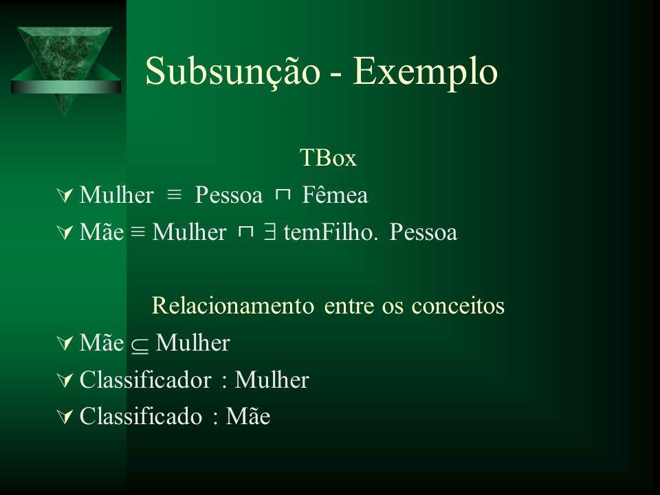 Subsunção - Exemplo TBox Mulher Pessoa Fêmea Mãe Mulher temFilho. Pessoa Relacionamento entre os conceitos Mãe Mulher Classificador : Mulher Classific
