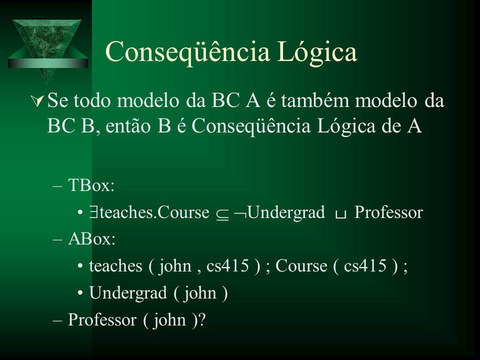 Conseqüência Lógica Se todo modelo da BC A é também modelo da BC B, então B é Conseqüência Lógica de A –TBox: teaches.Course Undergrad Professor –ABox