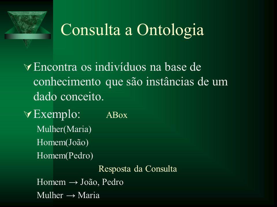 Consulta a Ontologia Encontra os indivíduos na base de conhecimento que são instâncias de um dado conceito. Exemplo: ABox Mulher(Maria) Homem(João) Ho