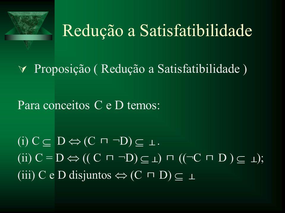 Redução a Satisfatibilidade Proposição ( Redução a Satisfatibilidade ) Para conceitos C e D temos: (i) C D (C ¬D). (ii) C = D (( C ¬D) ) ((¬C D ) ); (