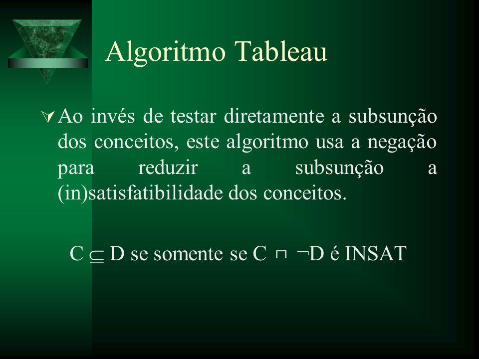 Algoritmo Tableau Ao invés de testar diretamente a subsunção dos conceitos, este algoritmo usa a negação para reduzir a subsunção a (in)satisfatibilid