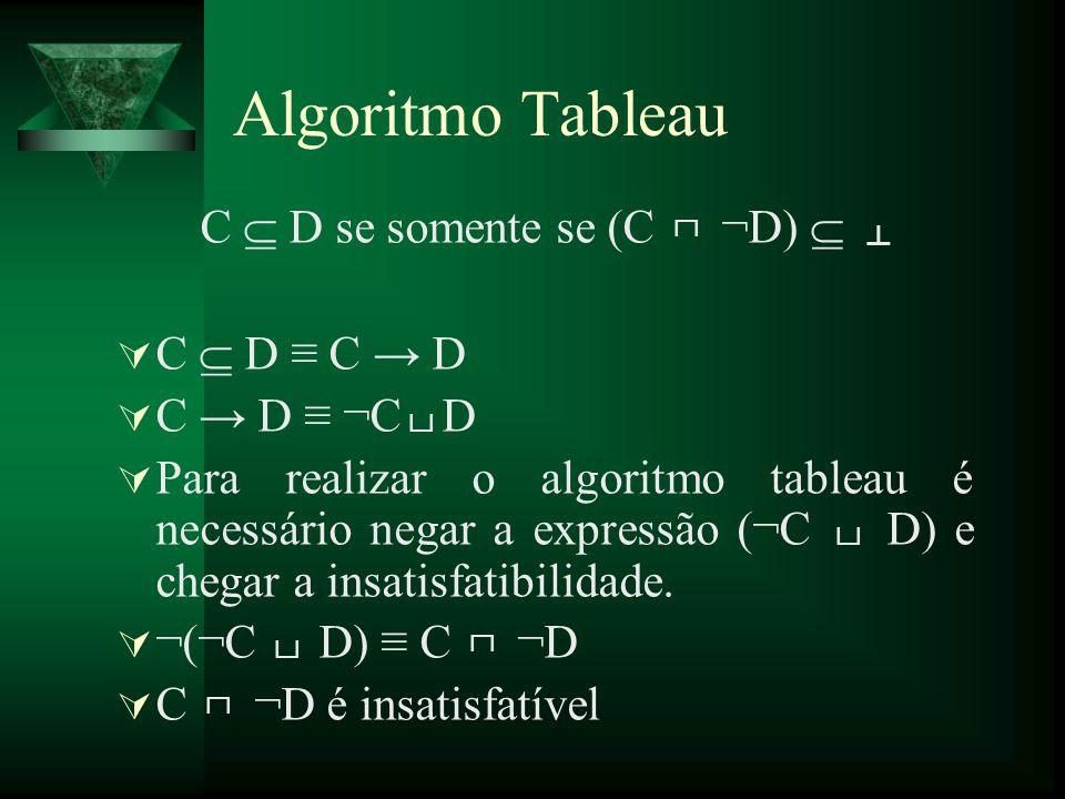 C D se somente se (C ¬D) C D C D C D ¬C D Para realizar o algoritmo tableau é necessário negar a expressão (¬C D) e chegar a insatisfatibilidade. ¬(¬C