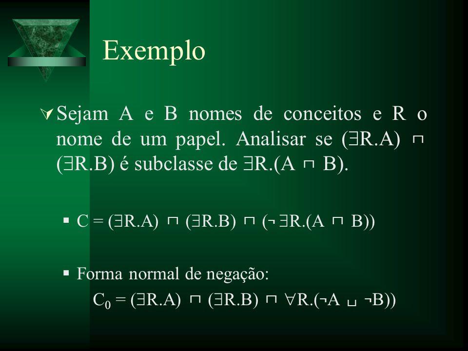 Exemplo Sejam A e B nomes de conceitos e R o nome de um papel. Analisar se ( R.A) ( R.B) é subclasse de R.(A B). C = ( R.A) ( R.B) ( ¬ R.(A B)) Forma