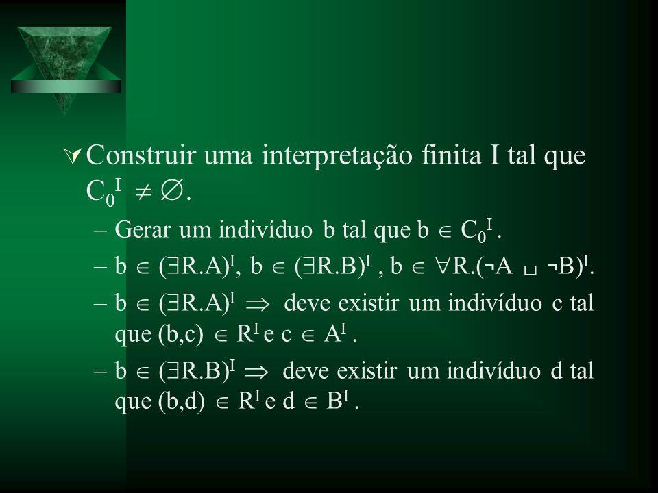 Construir uma interpretação finita I tal que C 0 I. –Gerar um indivíduo b tal que b C 0 I. –b ( R.A) I, b ( R.B) I, b R.( ¬ A ¬ B) I. –b ( R.A) I deve