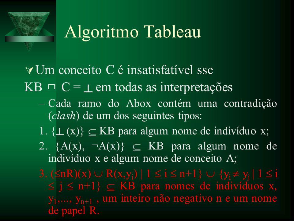 Algoritmo Tableau Um conceito C é insatisfatível sse KB C = em todas as interpretações –Cada ramo do Abox contém uma contradição (clash) de um dos seg