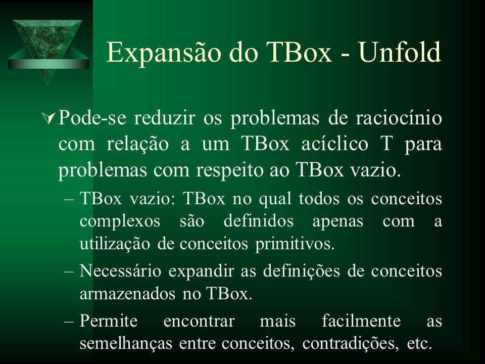 Expansão do TBox - Unfold Pode-se reduzir os problemas de raciocínio com relação a um TBox acíclico T para problemas com respeito ao TBox vazio. –TBox