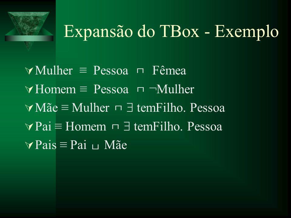 Expansão do TBox - Exemplo Mulher Pessoa Fêmea Homem Pessoa ¬Mulher Mãe Mulher temFilho. Pessoa Pai Homem temFilho. Pessoa Pais Pai Mãe