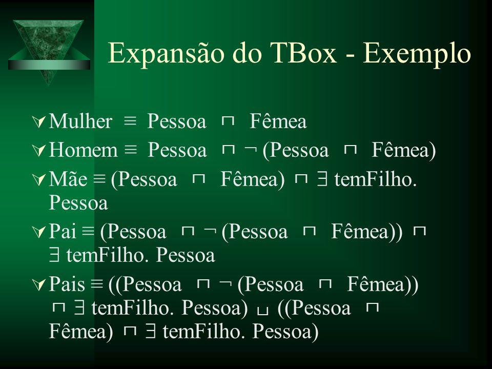 Expansão do TBox - Exemplo Mulher Pessoa Fêmea Homem Pessoa ¬ (Pessoa Fêmea) Mãe (Pessoa Fêmea) temFilho. Pessoa Pai (Pessoa ¬ (Pessoa Fêmea)) temFilh