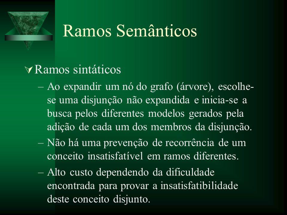 Ramos Semânticos Ramos sintáticos –Ao expandir um nó do grafo (árvore), escolhe- se uma disjunção não expandida e inicia-se a busca pelos diferentes m