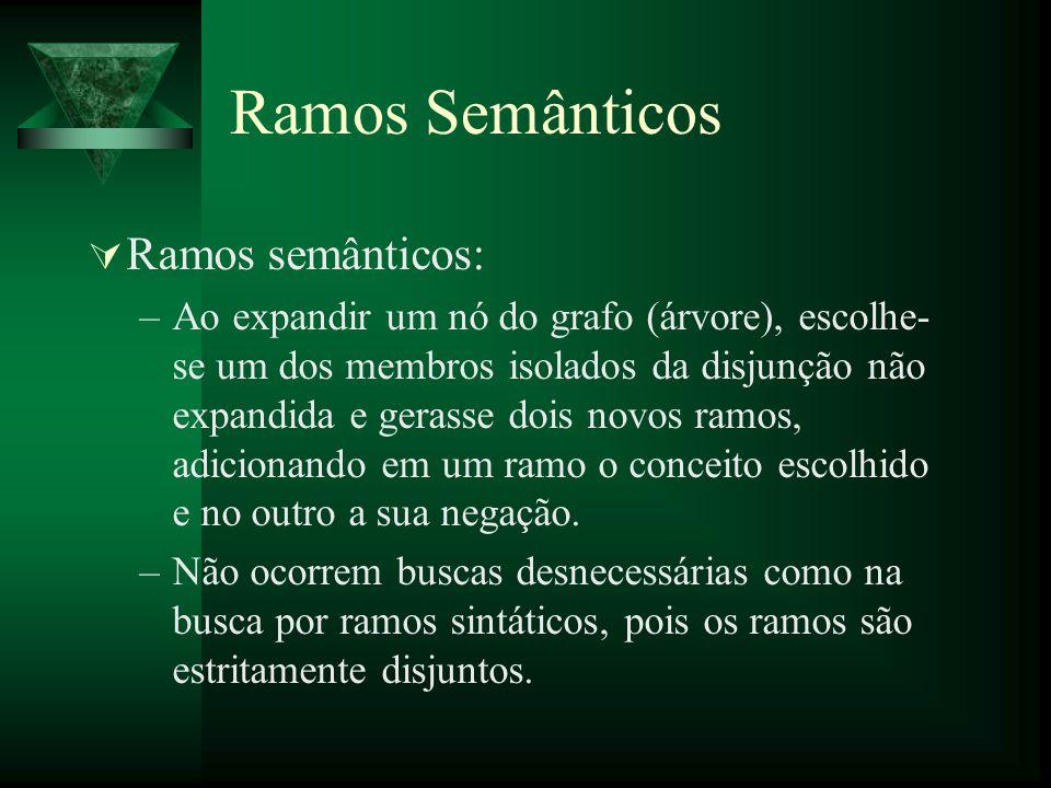 Ramos Semânticos Ramos semânticos: –Ao expandir um nó do grafo (árvore), escolhe- se um dos membros isolados da disjunção não expandida e gerasse dois
