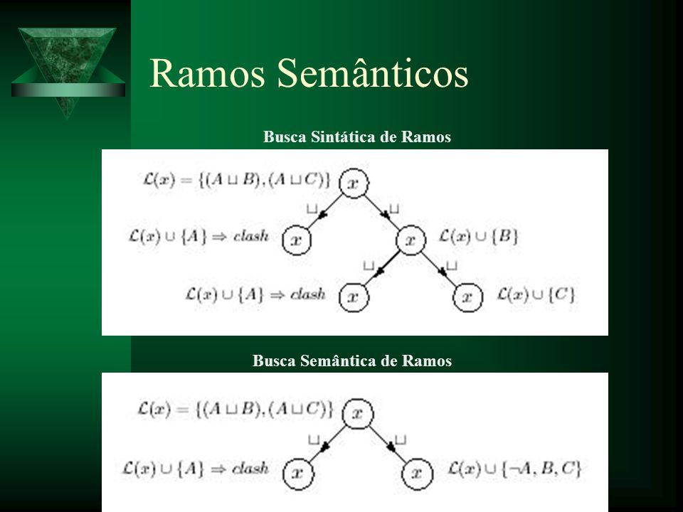 Ramos Semânticos Busca Sintática de Ramos Busca Semântica de Ramos