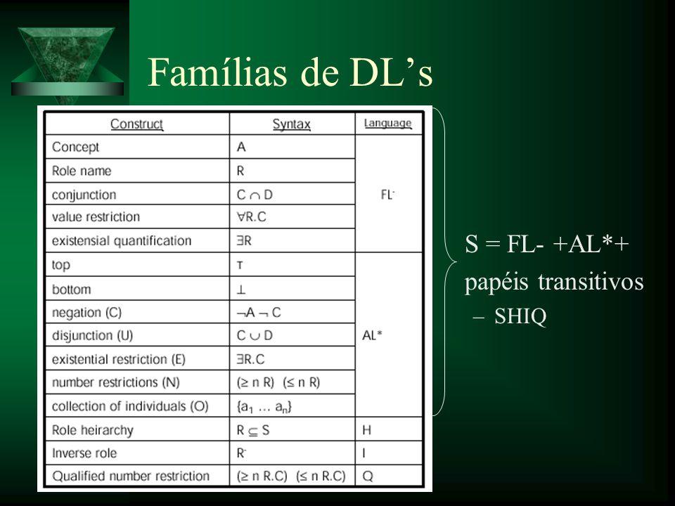 Base de Conhecimento em DL Par onde: –TBox (Terminological Box) Conhecimento Intensional: conhecimento geral sobre o domínio do problema.