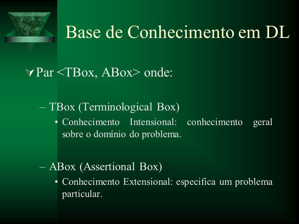 Base de Conhecimento em DL Par onde: –TBox (Terminological Box) Conhecimento Intensional: conhecimento geral sobre o domínio do problema. –ABox (Asser