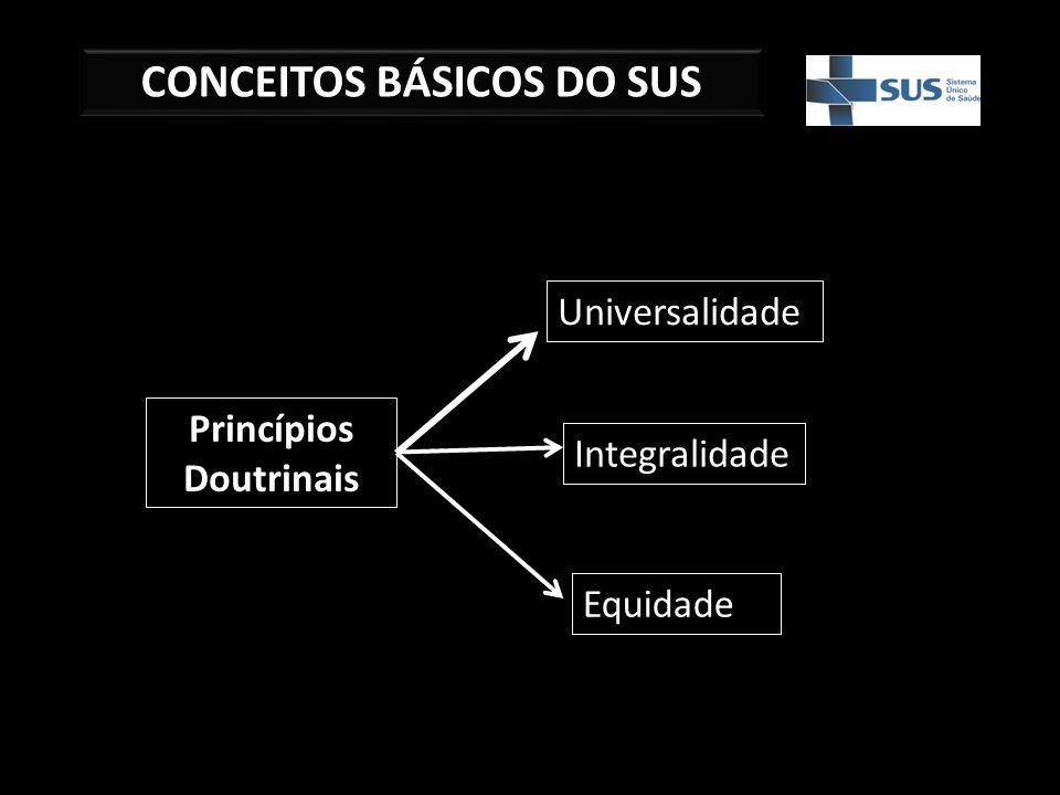 CONCEITOS BÁSICOS DO SUS Princípios Doutrinais Universalidade Integralidade Equidade