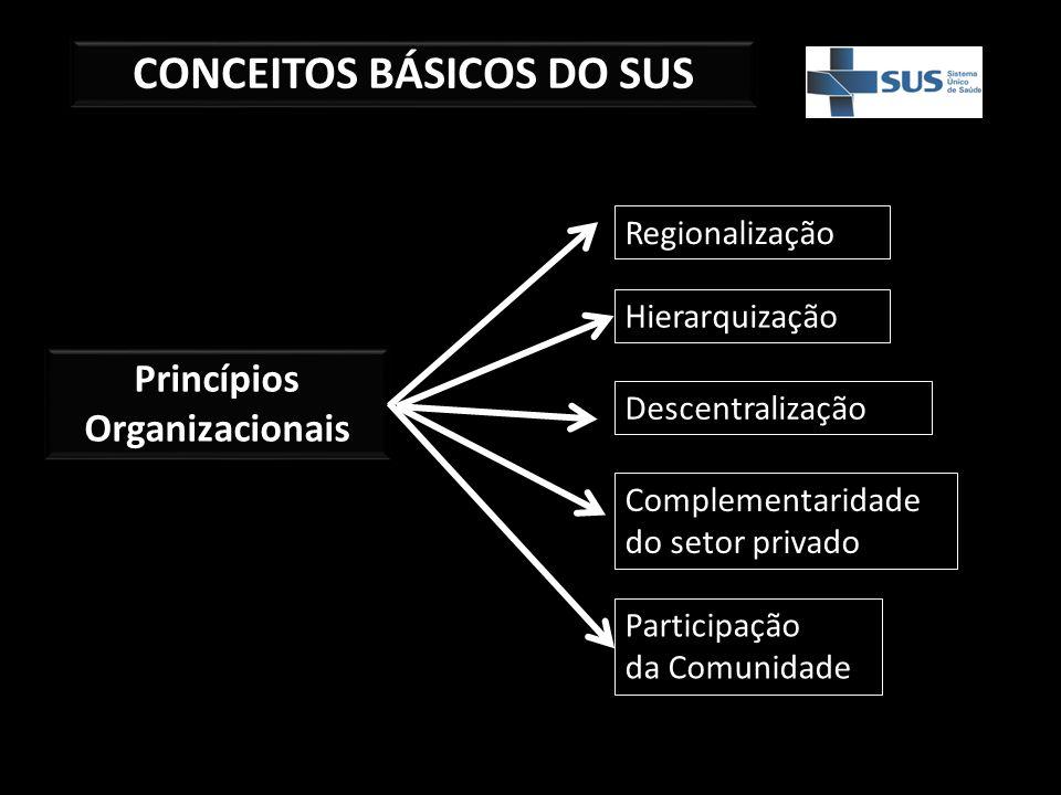 CONCEITOS BÁSICOS DO SUS Princípios Organizacionais Regionalização Hierarquização Descentralização Complementaridade do setor privado Participação da