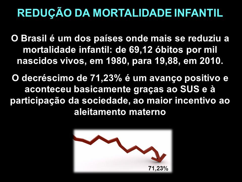 71,23% REDUÇÃO DA MORTALIDADE INFANTIL O Brasil é um dos países onde mais se reduziu a mortalidade infantil: de 69,12 óbitos por mil nascidos vivos, e
