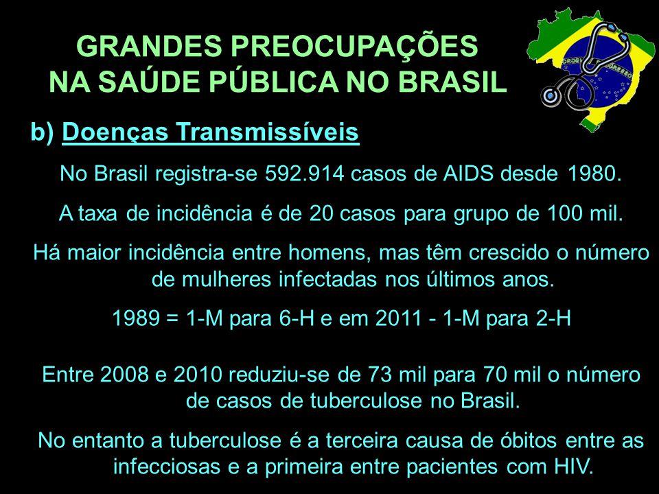 GRANDES PREOCUPAÇÕES NA SAÚDE PÚBLICA NO BRASIL b) Doenças Transmissíveis No Brasil registra-se 592.914 casos de AIDS desde 1980. A taxa de incidência