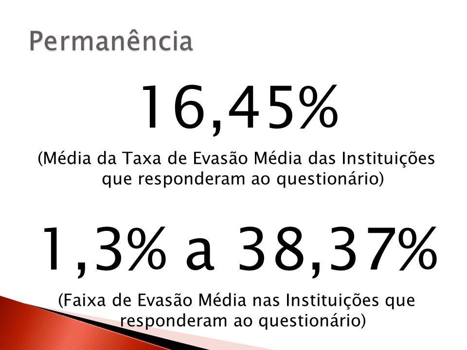 16,45% (Média da Taxa de Evasão Média das Instituições que responderam ao questionário) 1,3% a 38,37% (Faixa de Evasão Média nas Instituições que responderam ao questionário)