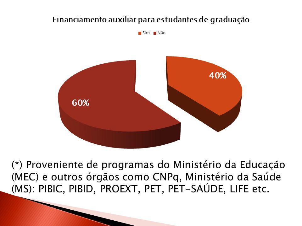 (*) Proveniente de programas do Ministério da Educação (MEC) e outros órgãos como CNPq, Ministério da Saúde (MS): PIBIC, PIBID, PROEXT, PET, PET-SAÚDE, LIFE etc.