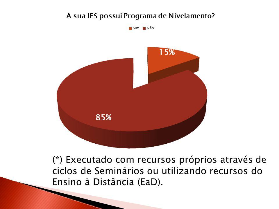 (*) Executado com recursos próprios através de ciclos de Seminários ou utilizando recursos do Ensino à Distância (EaD).