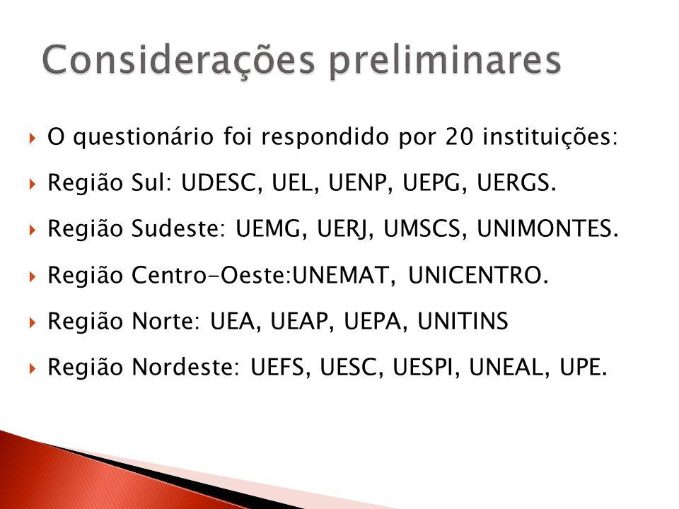 O questionário foi respondido por 20 instituições: Região Sul: UDESC, UEL, UENP, UEPG, UERGS.