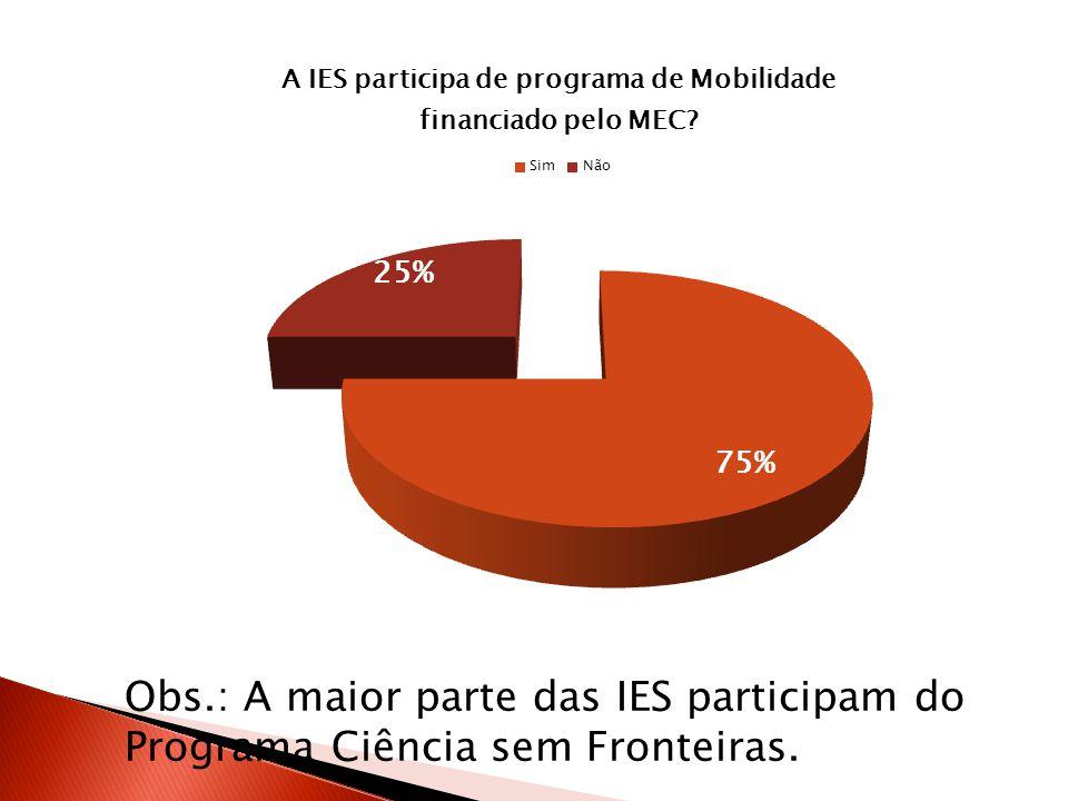 Obs.: A maior parte das IES participam do Programa Ciência sem Fronteiras.