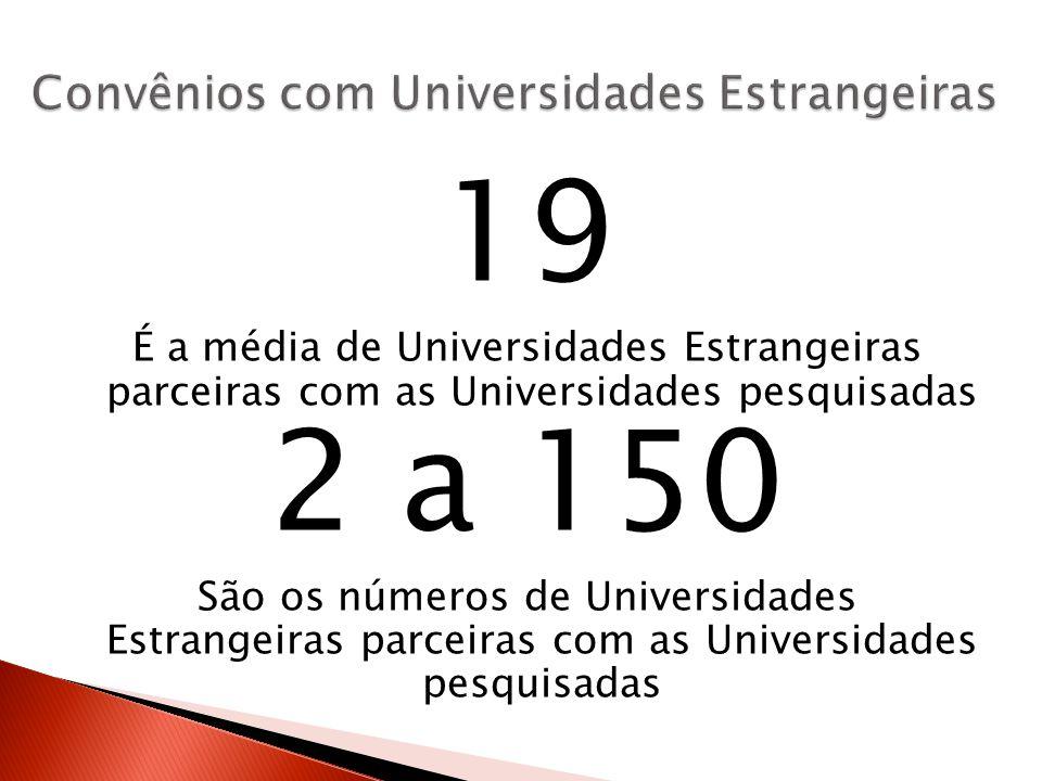 19 É a média de Universidades Estrangeiras parceiras com as Universidades pesquisadas 2 a 150 São os números de Universidades Estrangeiras parceiras com as Universidades pesquisadas