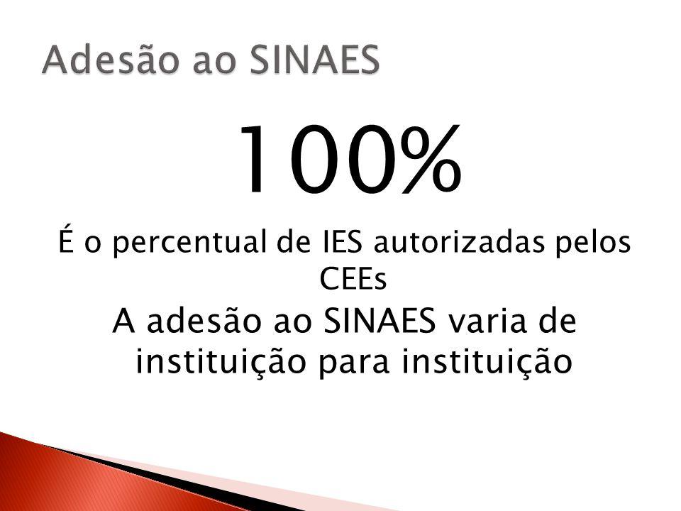 100% É o percentual de IES autorizadas pelos CEEs A adesão ao SINAES varia de instituição para instituição