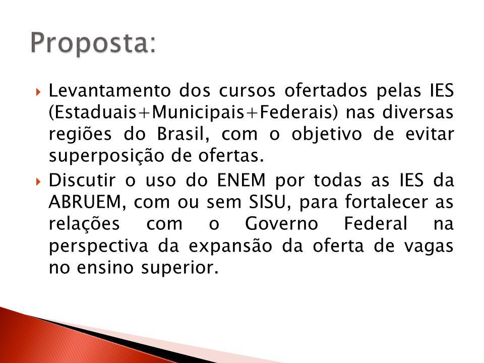Levantamento dos cursos ofertados pelas IES (Estaduais+Municipais+Federais) nas diversas regiões do Brasil, com o objetivo de evitar superposição de ofertas.