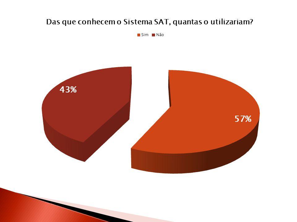 Os dados aqui apresentados demonstram a análise das respostas dadas ao questionário por 20 instituições de ensino superior, integrantes da ABRUEM.