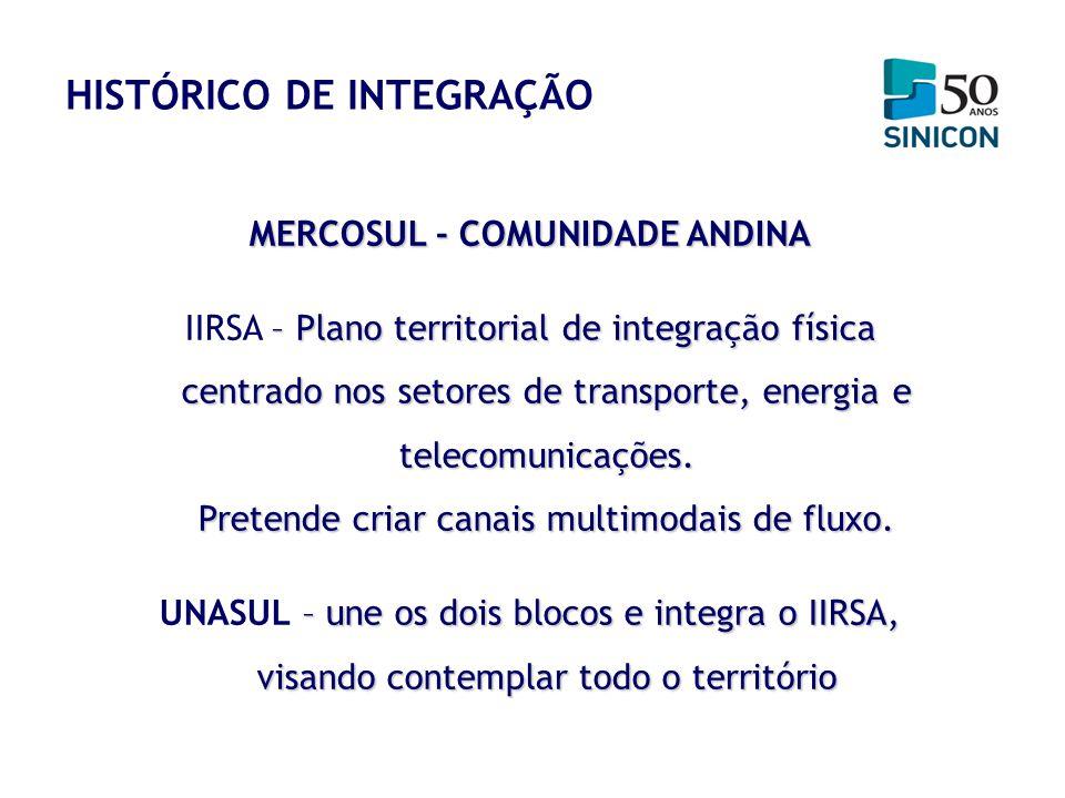 MERCOSUL - COMUNIDADE ANDINA – Plano territorial de integração física centrado nos setores de transporte, energia e telecomunicações. Pretende criar c