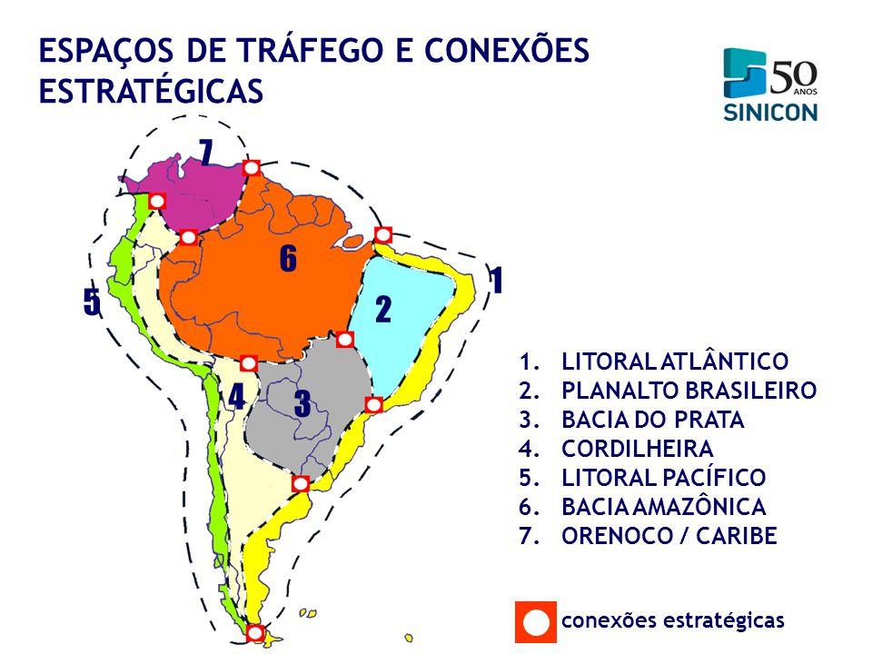 1 1.LITORAL ATLÂNTICO 2.PLANALTO BRASILEIRO 3.BACIA DO PRATA 4.CORDILHEIRA 5.LITORAL PACÍFICO 6.BACIA AMAZÔNICA 7.ORENOCO / CARIBE conexões estratégic