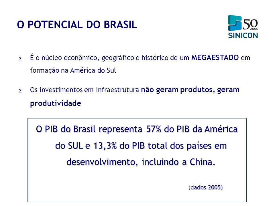 O POTENCIAL DO BRASIL É o núcleo econômico, geográfico e histórico de um MEGAESTADO em formação na América do Sul Os investimentos em Infraestrutura n