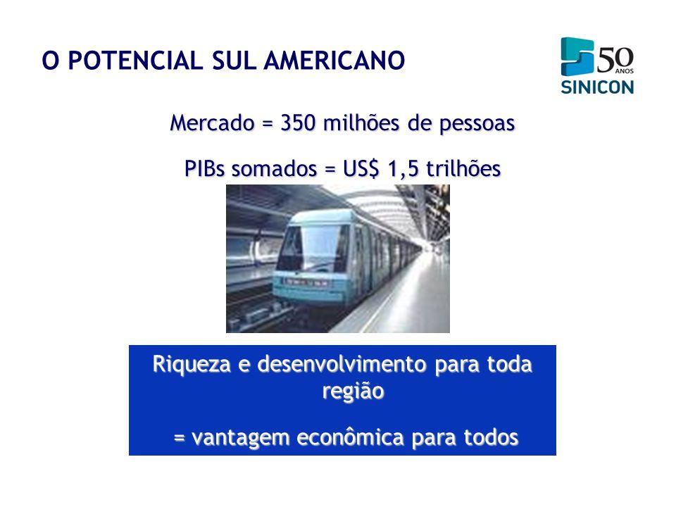 Mercado = 350 milhões de pessoas PIBs somados = US$ 1,5 trilhões Riqueza e desenvolvimento para toda região = vantagem econômica para todos = vantagem
