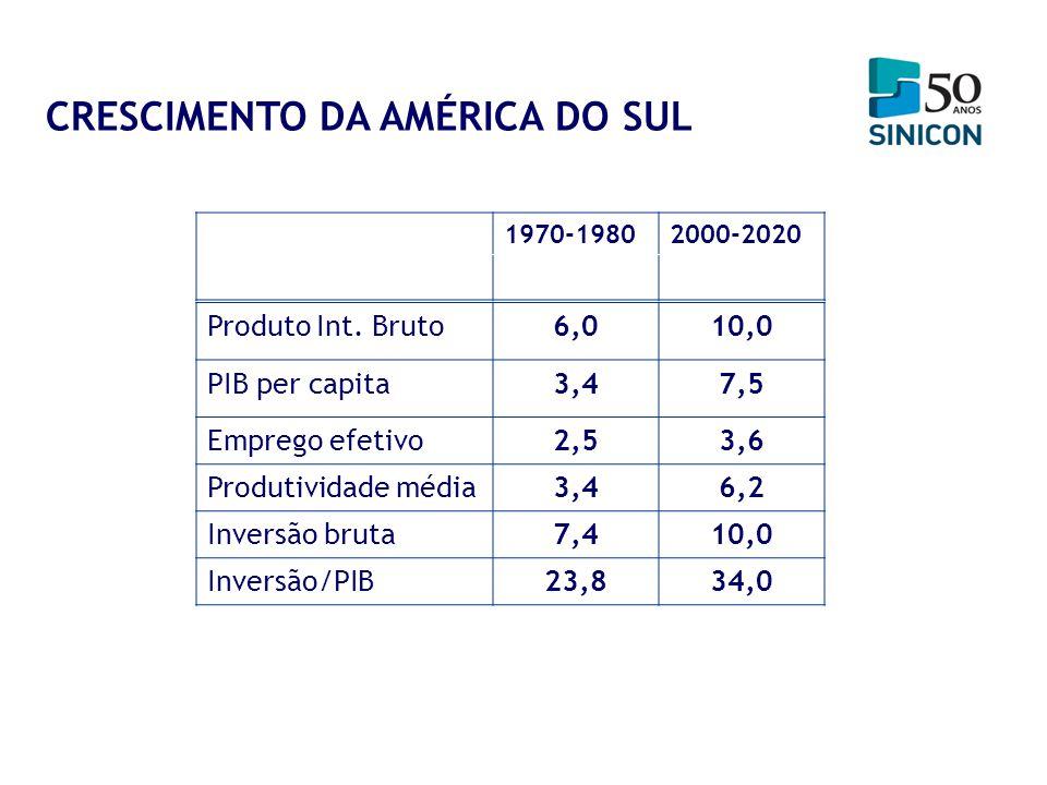 1970-19802000-2020 Produto Int. Bruto6,010,0 PIB per capita3,47,5 Emprego efetivo2,53,6 Produtividade média3,46,2 Inversão bruta7,410,0 Inversão/PIB23
