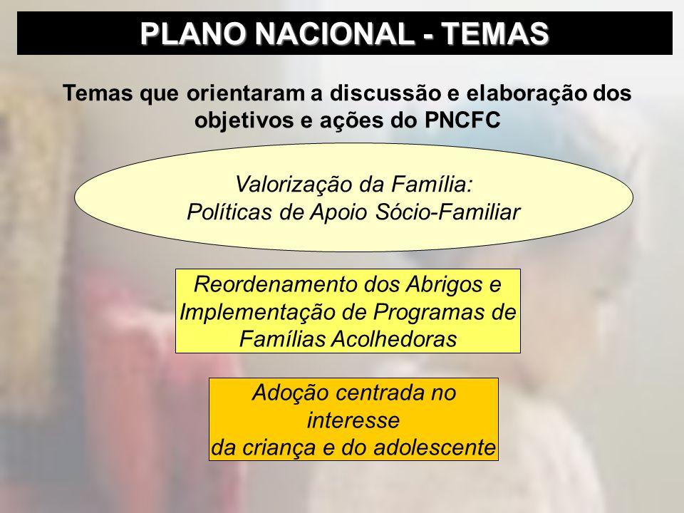 Temas que orientaram a discussão e elaboração dos objetivos e ações do PNCFC Valorização da Família: Políticas de Apoio Sócio-Familiar Reordenamento d