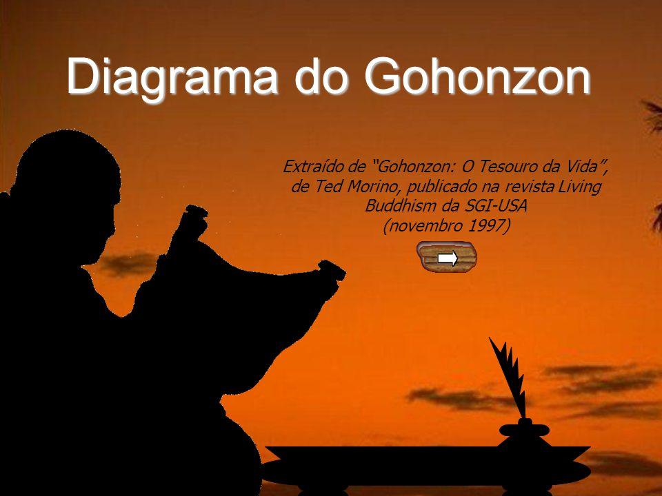 Diagrama do Gohonzon 21 Fudo-myo o – Rei da Sabedoria Inalterável (Achala, em sânscrito) Nota: escrito em Siddham, ortografia sânscrita medieval.