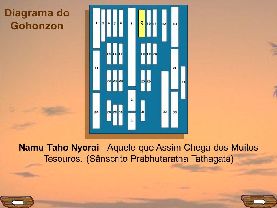 Diagrama do Gohonzon 9 Namu Taho Nyorai –Aquele que Assim Chega dos Muitos Tesouros. (Sânscrito Prabhutaratna Tathagata)