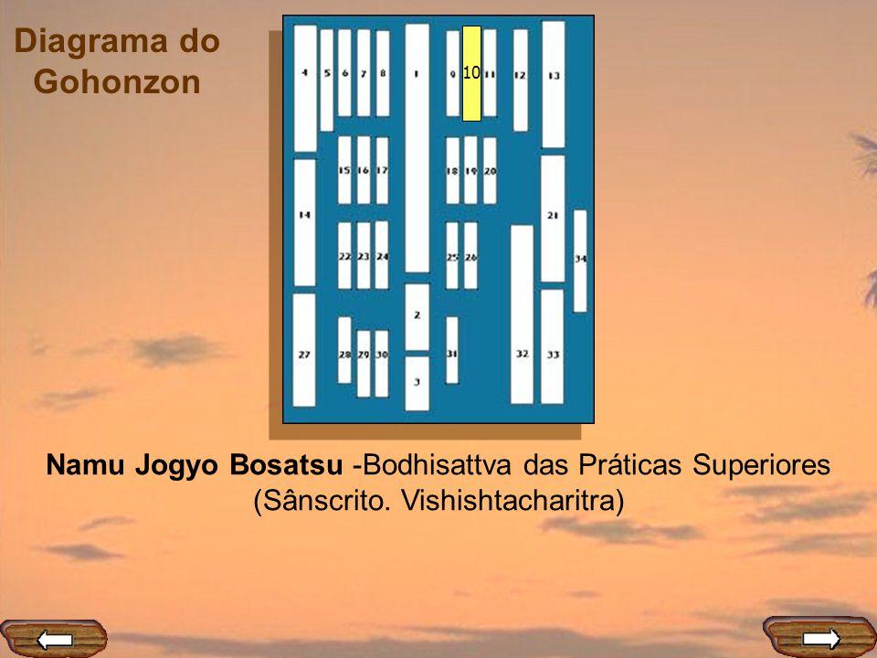 Diagrama do Gohonzon 10 Namu Jogyo Bosatsu -Bodhisattva das Práticas Superiores (Sânscrito. Vishishtacharitra)