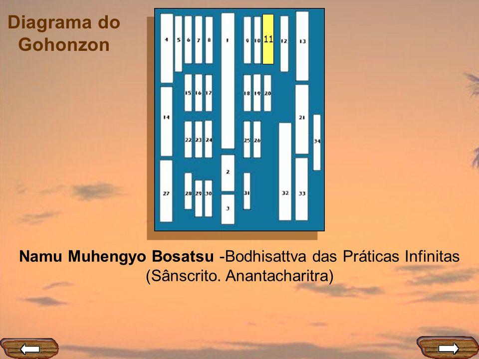 Diagrama do Gohonzon 11 Namu Muhengyo Bosatsu -Bodhisattva das Práticas Infinitas (Sânscrito. Anantacharitra)
